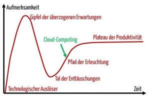Medical Cloud Computing: Jetzt auch im Gesundheitswesen