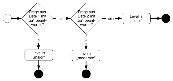 Der Level of Concern bestimmt sich anhand eines Entscheidungsbaums