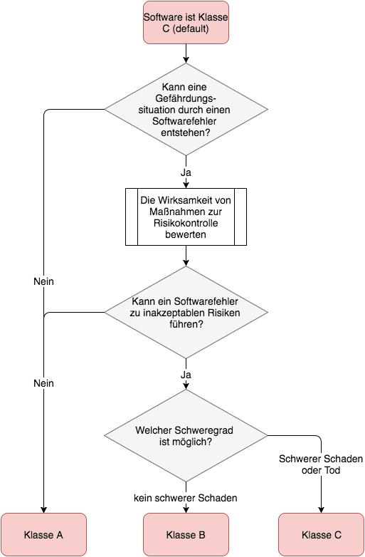 IEC 62304: Sicherheitsklassen gemäß Ammendment I (Entscheidungsdiagramm)