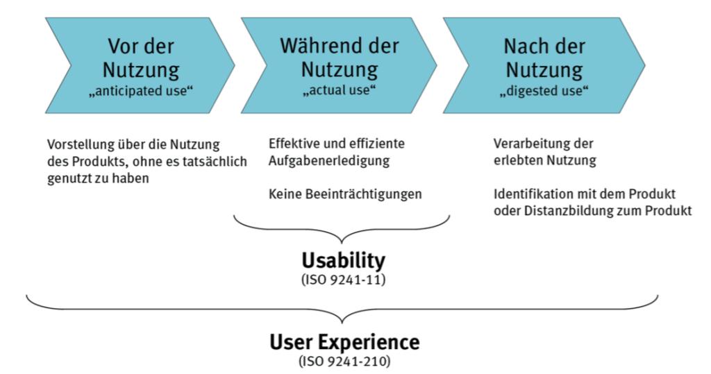 Die User Experience umfasst die Usability, geht aber darüber hinaus