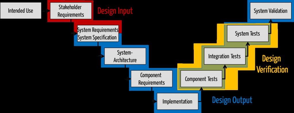 Dieses Bild zeigt, wie der Design Input im V-Modell zu verorten ist: Zwischen Stakeholder-Anforderungen und System-Specification