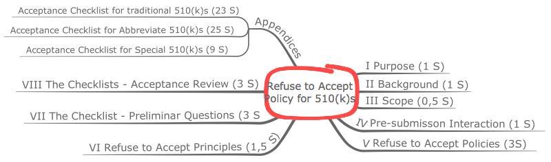 Inhalt der Refuse to Accept Policy for 510(k)s im Überblick