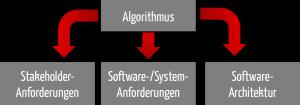 Gleich in mehreren Dokumenten kann ein Algorithmus beschrieben werden müssen