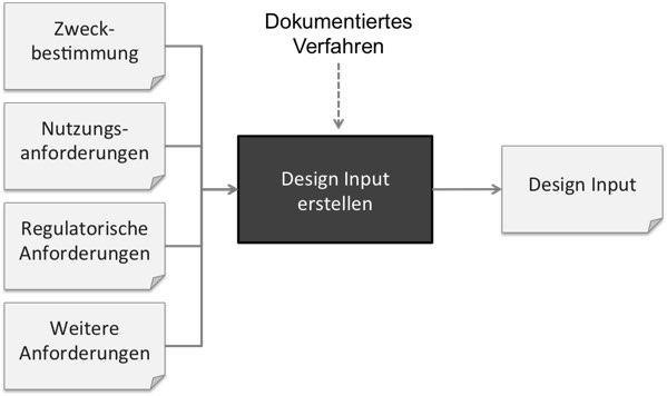 Der Design Input ist das Ergebnis einer Analyse, Bewertung und Umsetzung der Zweckbestimmung und Stakeholder-Anforderungen