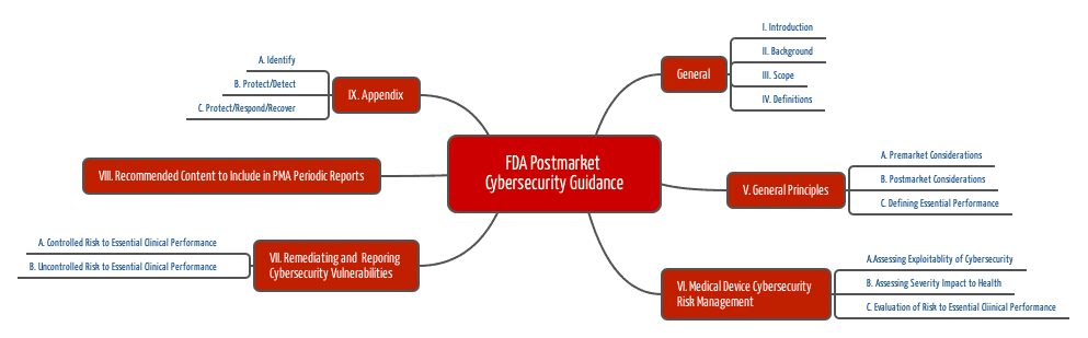 FDA Postmarket Cybersecurity Guidance Cocument