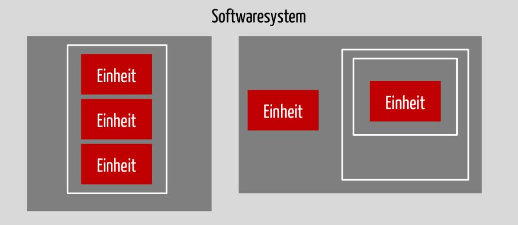 Alternative Darstellung von Software-Einheiten, Software-Komponenten und Software-System