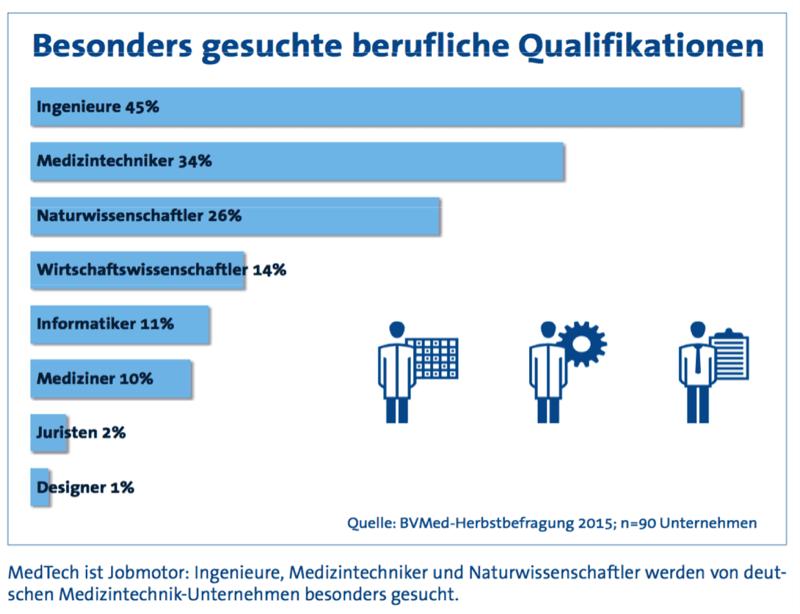 Medizintechnik Studium Berlin