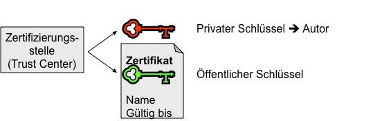 Digitale Signatur und öffentlicher bzw. privater Schlüssel