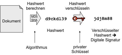 Digitale Signatur auf Basis des Hashwerts des Dokuments