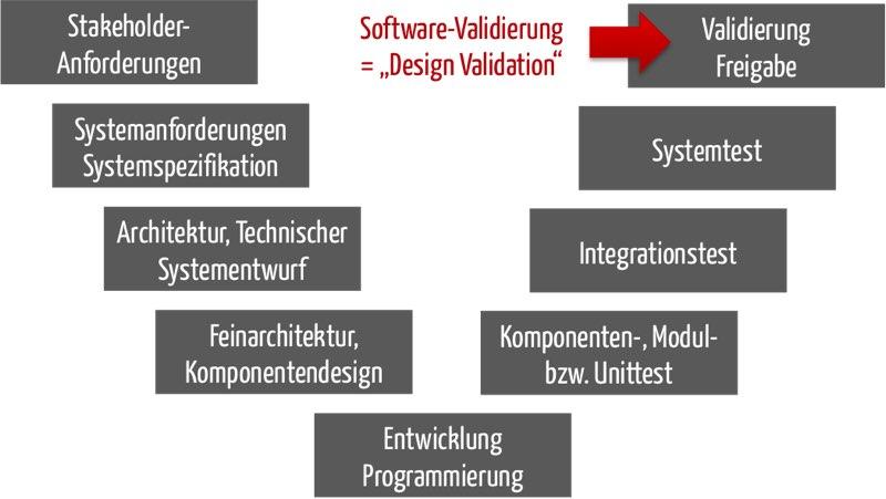 Design Validation bei Software entspricht der Validierung des Produkts selbst