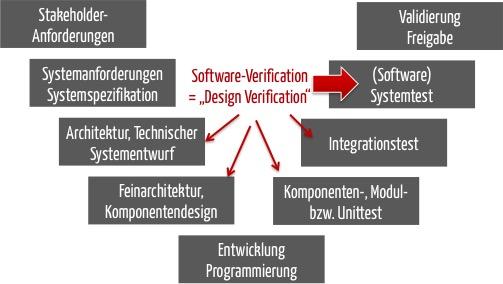 Die Design Verification bei Software muss zumindest den Software-Systemtest umfassen