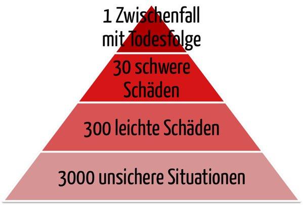 CIRS-Pyramide