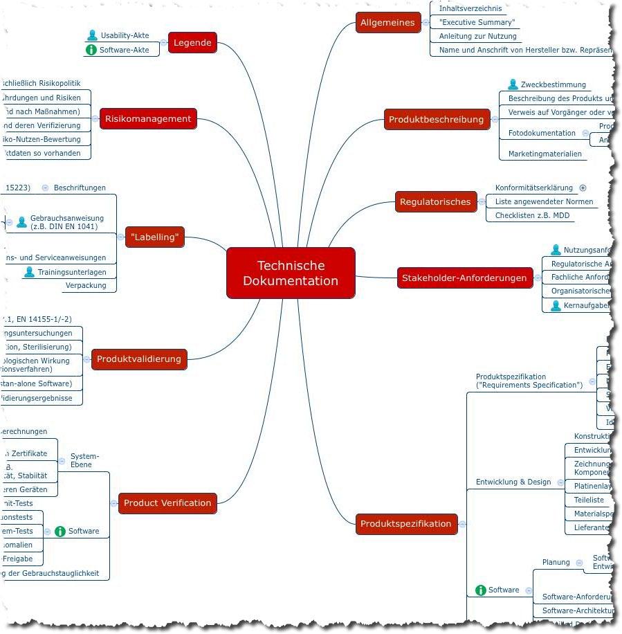 STED: Drei Varianten, Ihre Dokumentation zu strukturieren