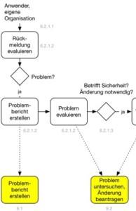 Problemlösungsprozess Flowchart