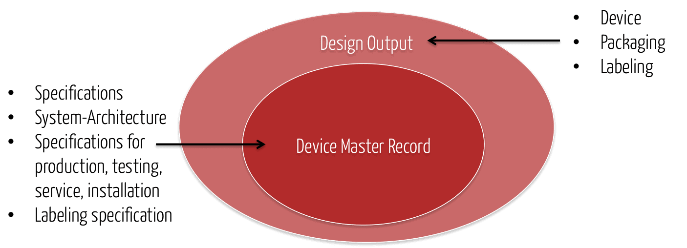 Device Master Record DMR: Auch für Software?!?