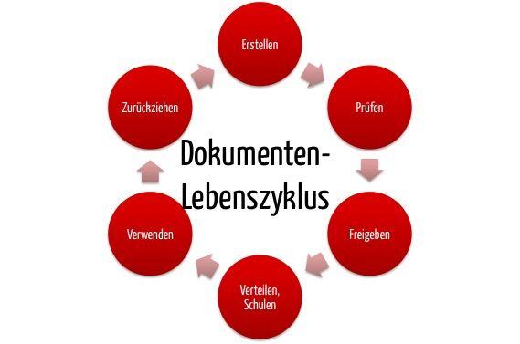 Dokumentenlenkung: Die Dokumentenprüfung und Dokumentenfreigabe sind Teile des Dokumenten-Lebenszyklus