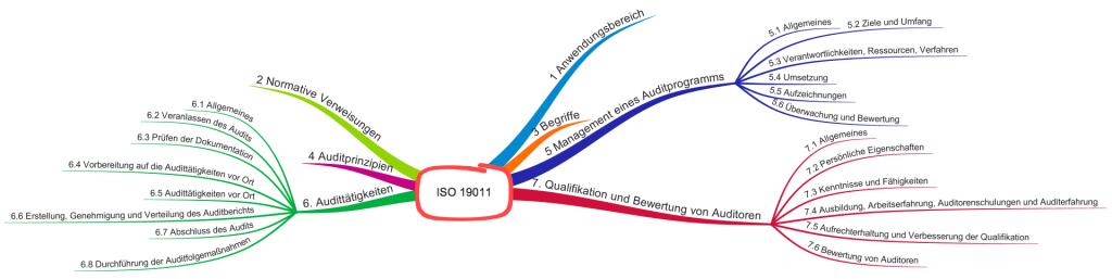 ISO 19011: Kapitelstruktur