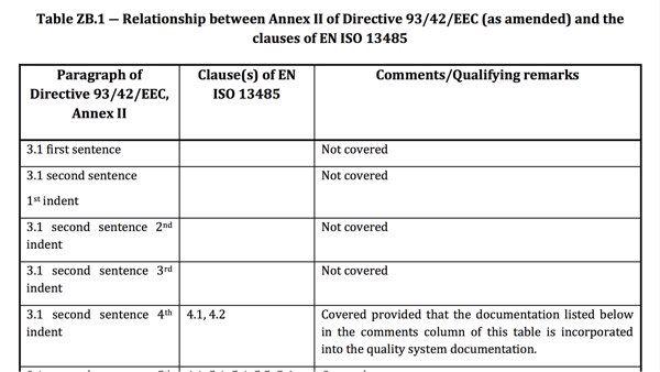 Harmonisierte Norm versus Medizinprodukte-Richtlinie ISO 13485
