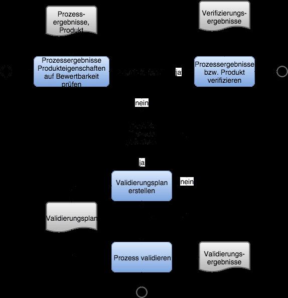 Prozessvalidierung