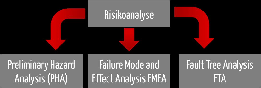 Risikoanalyse | z.B. Beispiel für Projekte & Software