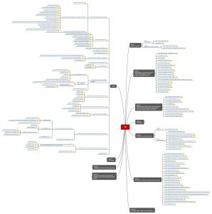 Kapitelstruktur der IVDR im Überblick