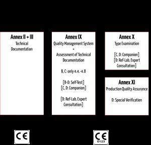 Konformitätsbewertungsverfahren-IVDR