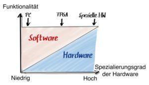FPGA Software IEC 62304
