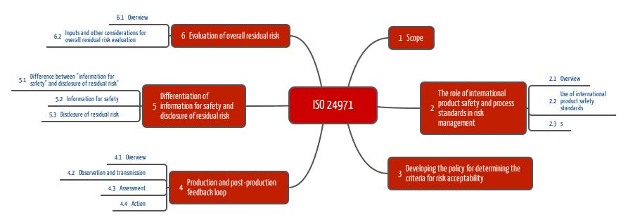ISO 24971: Wie Sie das Risikomanagement konform ISO 14971 durchführen sollten