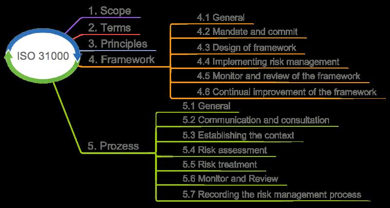 ISO 31000: Kapitelübersicht