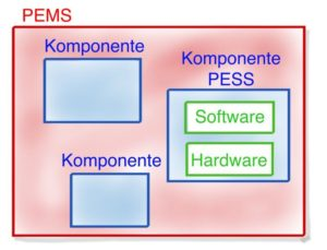 Komponenten PESS PEMS