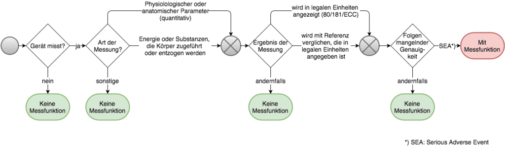 MEDDEV-2.1/5 zu Messfunktion bei Medizinprodukten