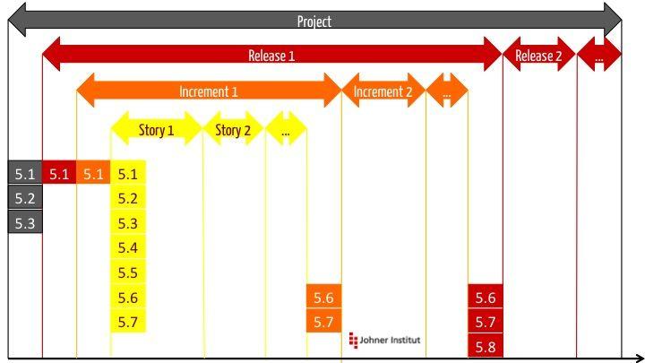 TIR 45: Agile Software-Entwicklung bei Medizinprodukten