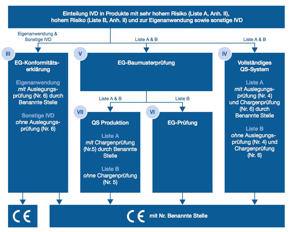 Konformitätsbewertungsverfahren bei IVD