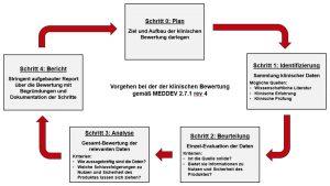 MEDDEV-2-7/1 revision 4: Die 5 Schritte zur klinischen Bewertung
