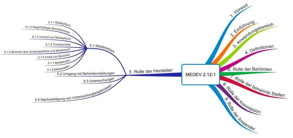 MEDDEV 2.12-1: Vigilanz-System