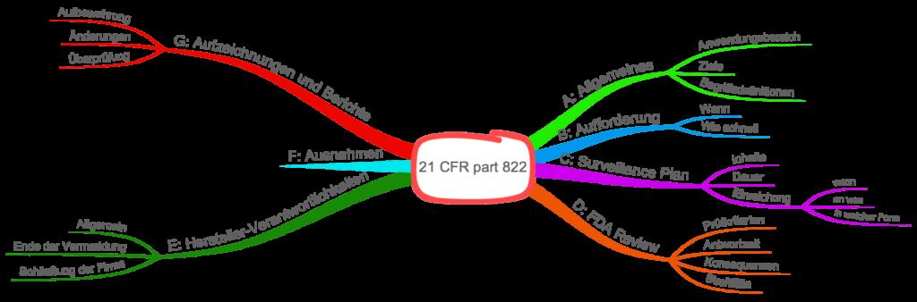 21 CFR part 822 im Überblick