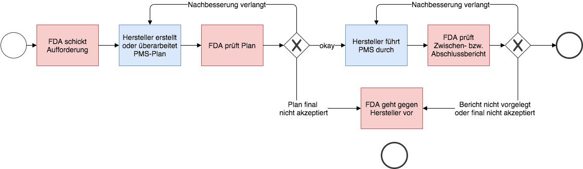 21 CFR part 822: Der Prozess