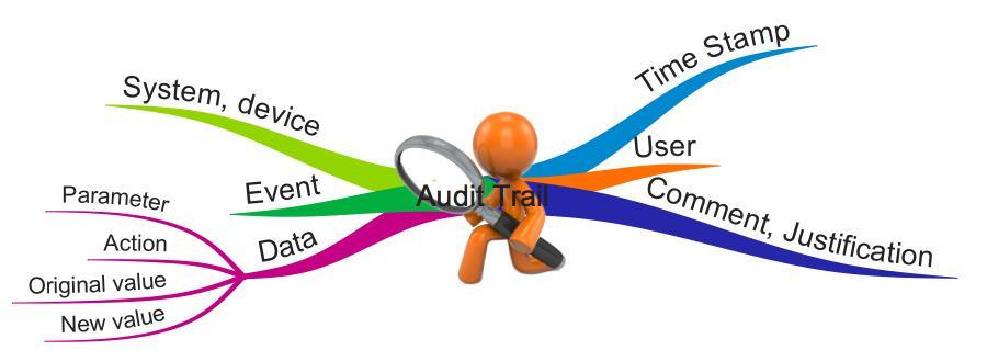 Audit-Trail