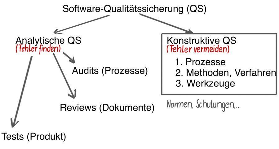 Tolle Software Qualitätssicherungsvorlage Zeitgenössisch ...
