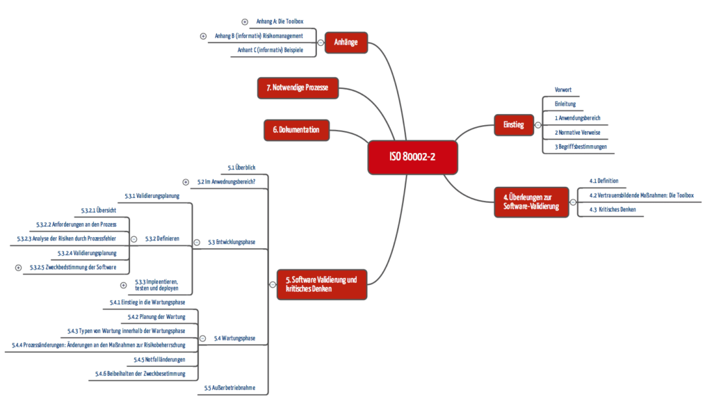 ISO 80002-2: Software-Validierung