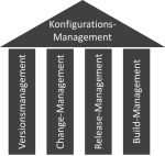 Konfiguratoinsmanagement