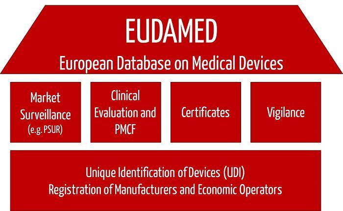Was die EUDAMED speichert in der Übersicht