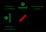Software-Architektur-Software bis detailliertes Design