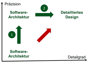 Software-Architektur-Software bis detailliertes Design