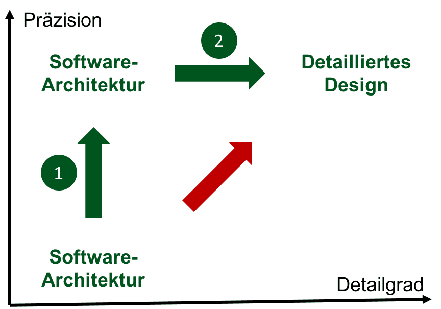 Detailliertes design iec 62304 konform dokumentieren for Architektur software