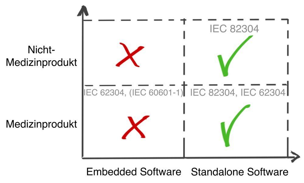 IEC 82304: Anwendungsbereich