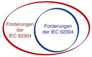 IEC 82304 referenziert IEC 62304