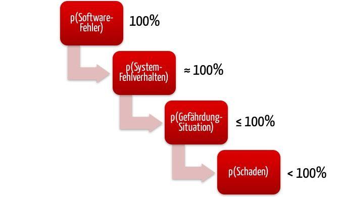 Fehlerwahrscheinlichkeit bei Software