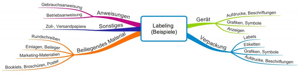 Labeling (Beispiele)