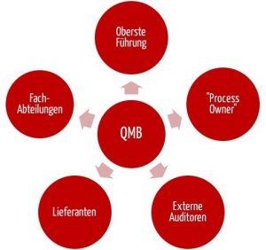 Qualitätsmanagementbeauftragter QMB: Schnittstellen